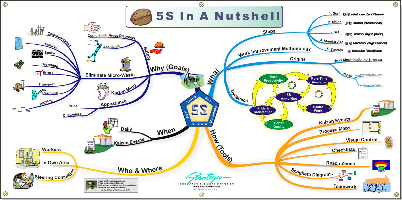 Advanced 5s workshop taking 5s to the next level strategos 5s banner poster nvjuhfo Image collections